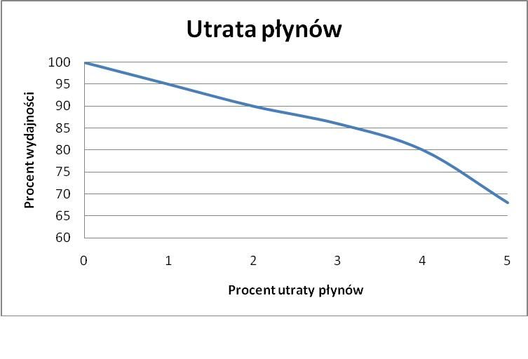 Procent utraty plynow